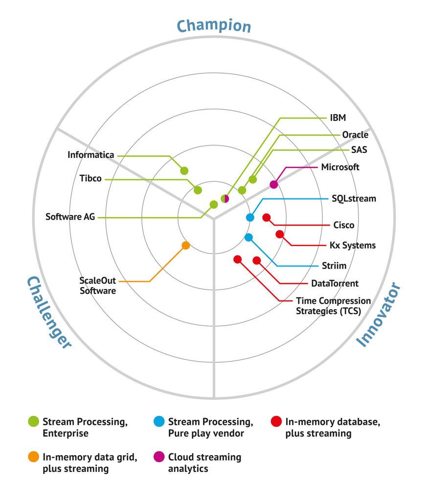 streaming analytics platforms diagram_1704200953