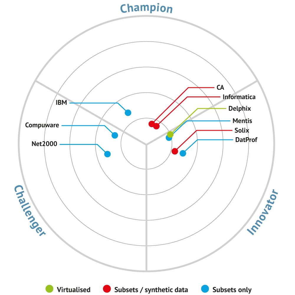 test data management   bullseye diagram_1705081009