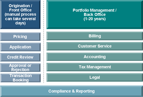 Full Asset Finance Management Lifecycle