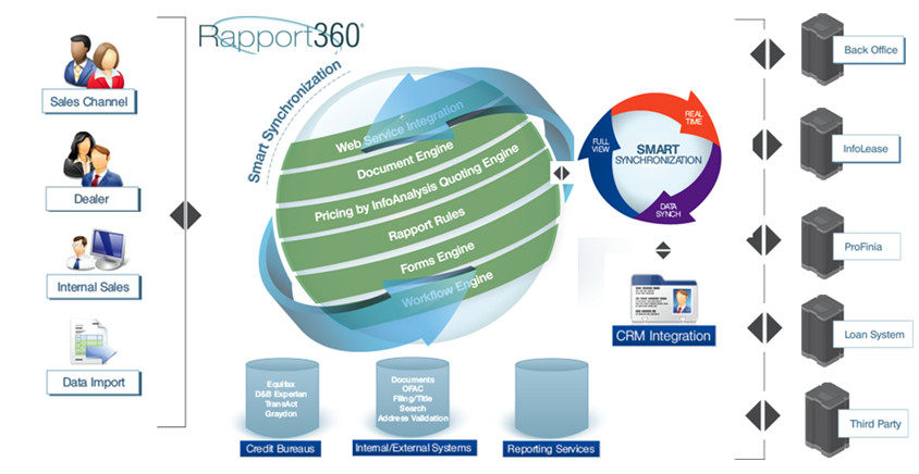 Rapport 360 Coverage