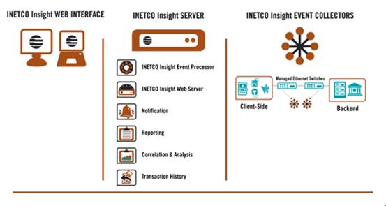 INETCO Insight Architecture
