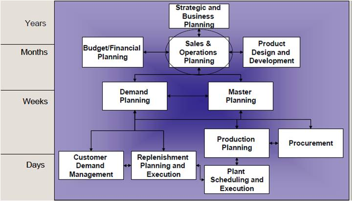 Getting to grips with Sales and Operational Planning | Bloor