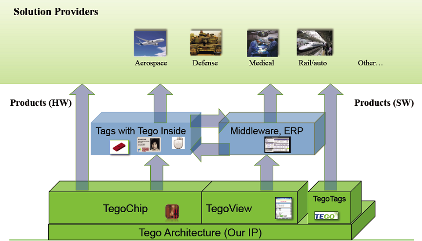 Architecturla graphic of Tego products