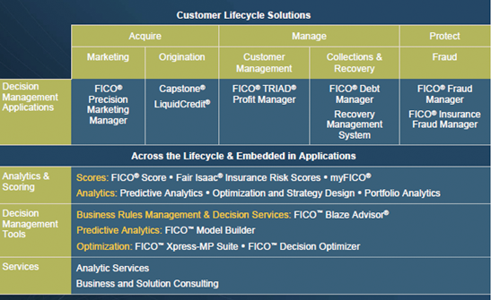 FICO Solutions