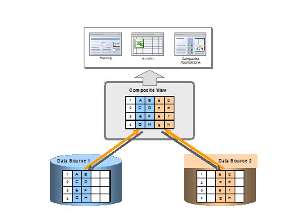 Data Virtualisation diagram