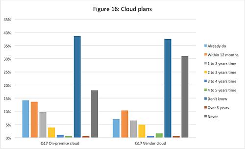 Cloud plans