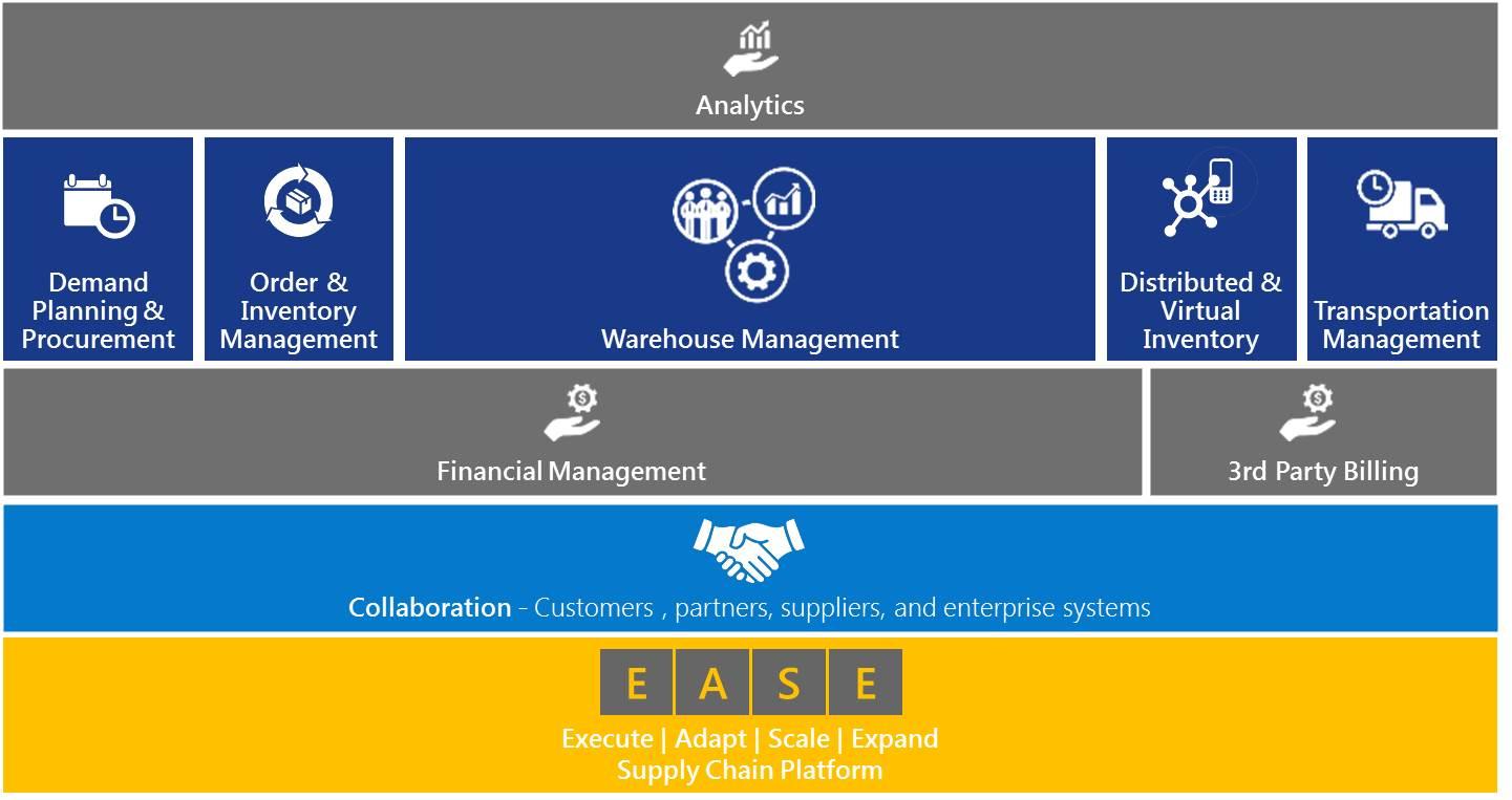 Tecsys EASE Platform