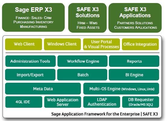 Sage Application Framework