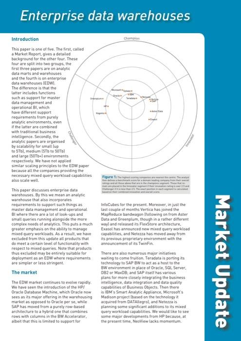 Cover for Enterprise data warehouses