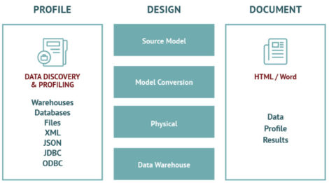Figure 1 – The data warehouse design process in WhereScape 3D