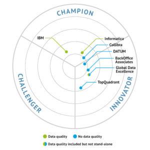 Data Governance (Spider Diagram)