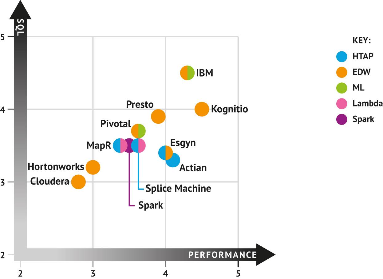 SQL on Hadoop (Market Report Diagram)