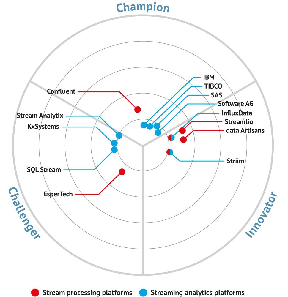 Market map for Streaming analytics platforms