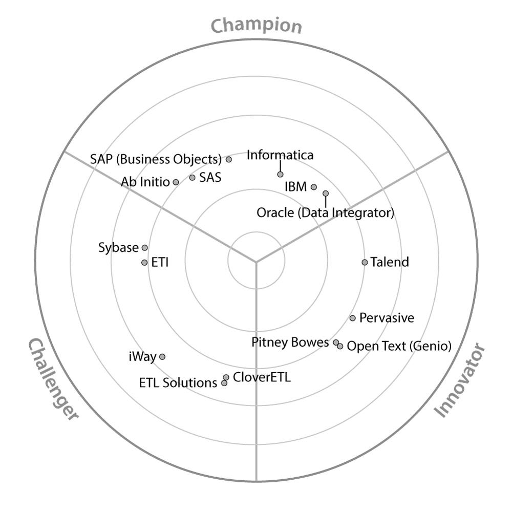 Market map for Data Integration