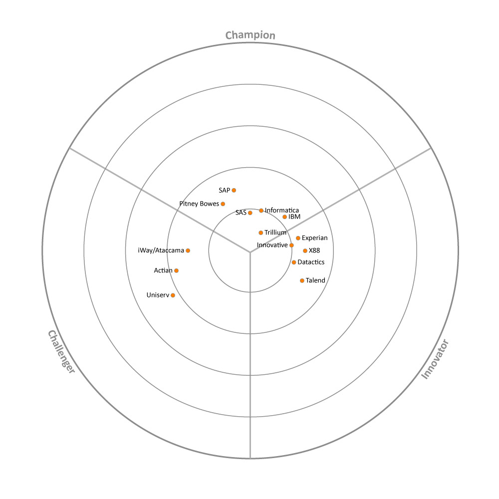 Market map for Data Quality