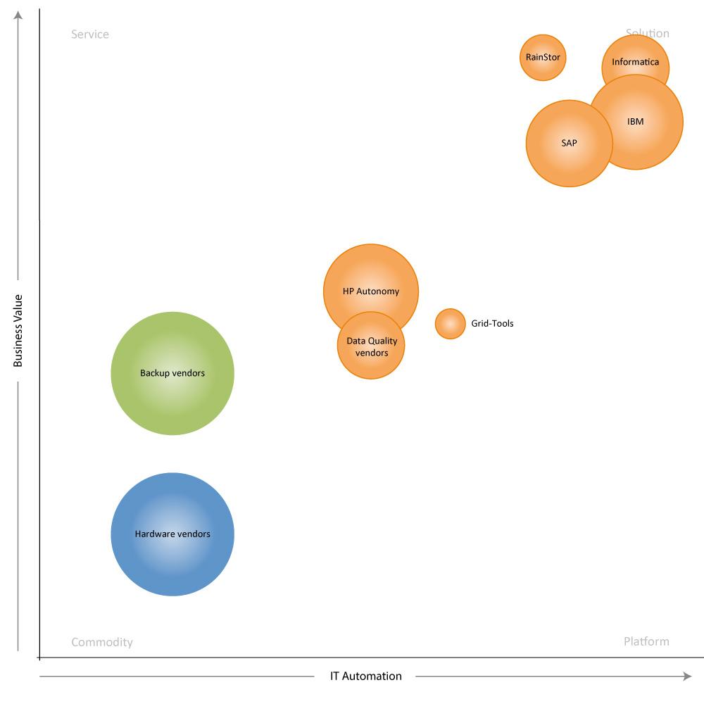 Market map for Data Archival
