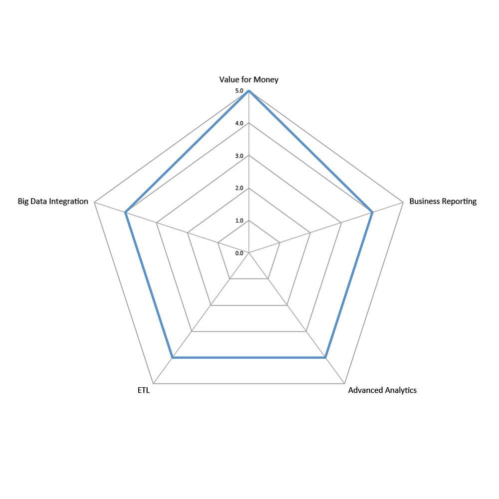 Spider diagram for Pentaho BI Solution