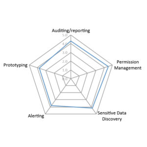 Spider diagram for Varonis Data Governance Suite