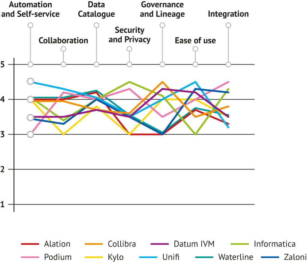 Market map for Big Data