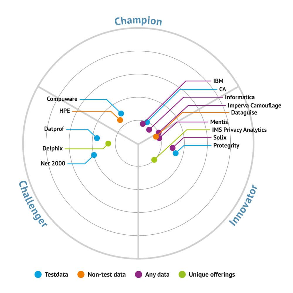 Market map for Data Masking