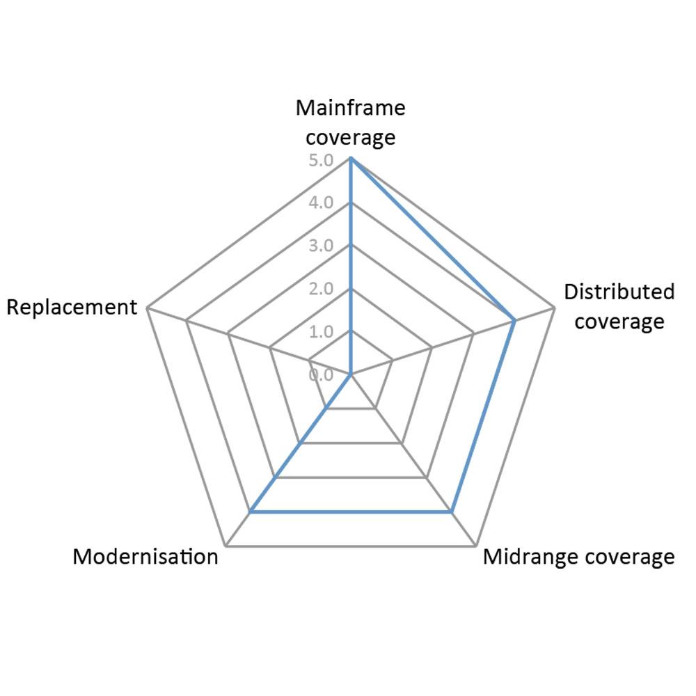 Spider diagram for LegaSuite