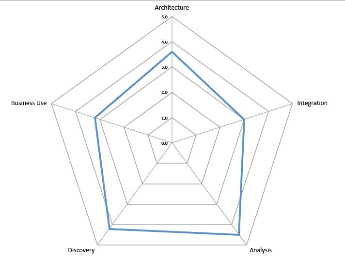 Spider diagram for Pandora