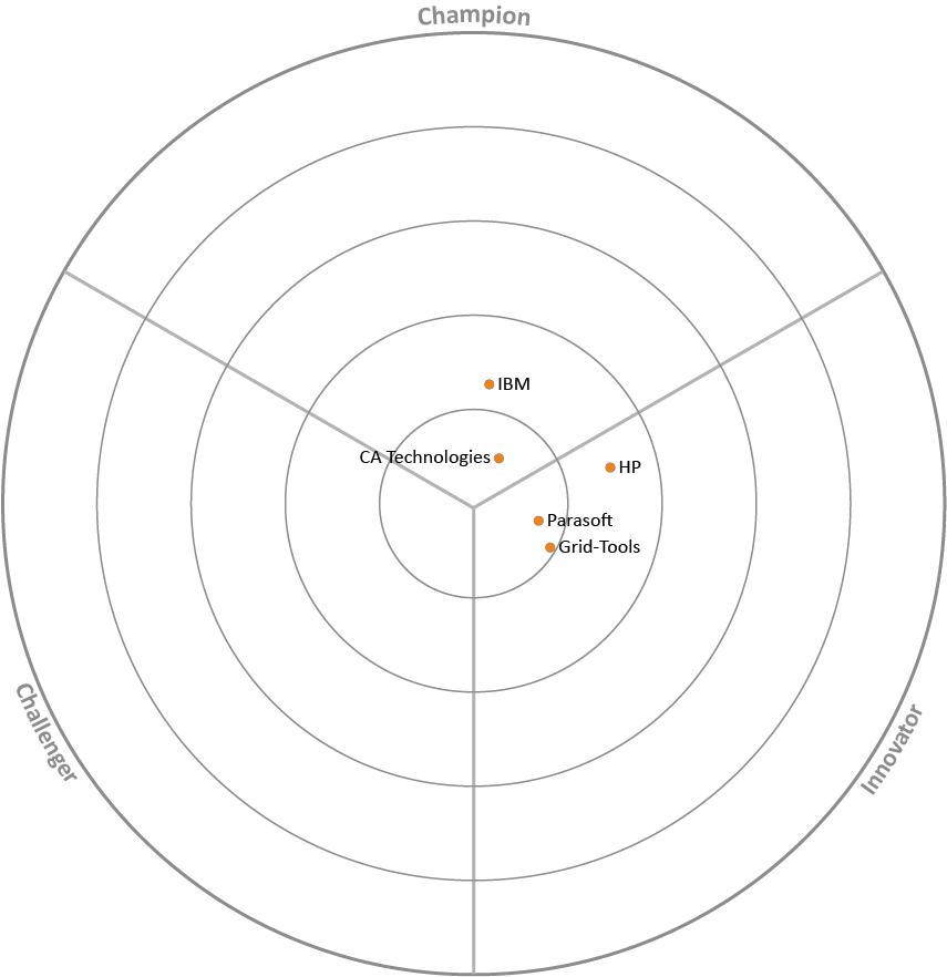 Market map for Service Virtualisation