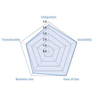 Spider diagram for Symantec Website Security