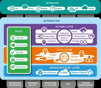 The Mutable Enterprise Diagram