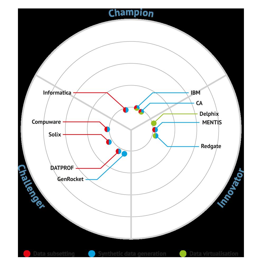 Test Data Management 2019 bullseye