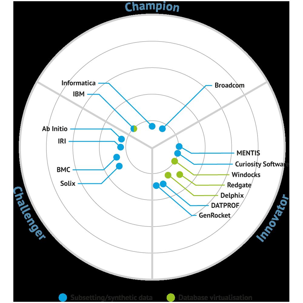 test data management bullseye
