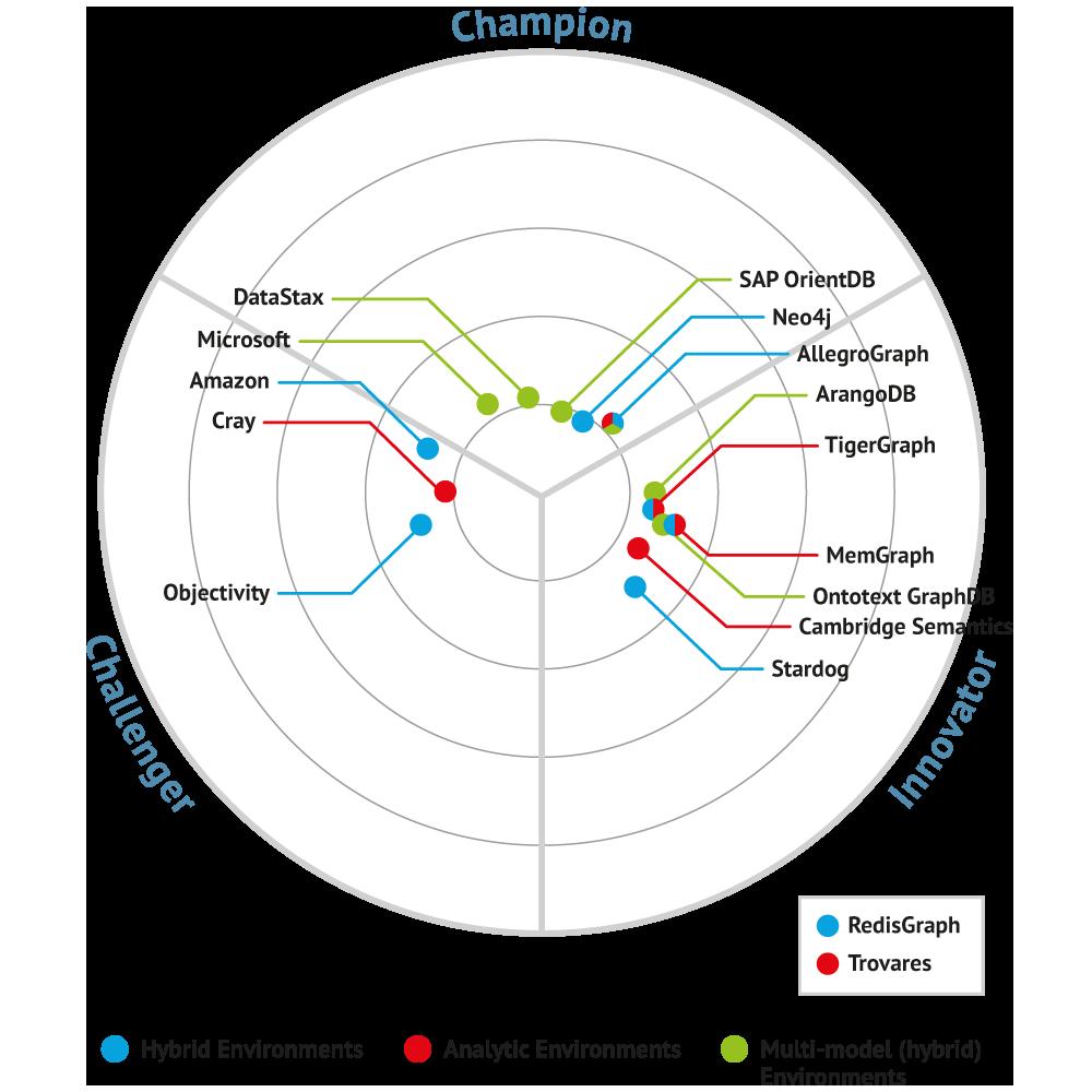Bullseye diagram for Graph Databases (2019)