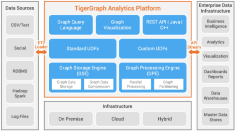 Figure 1 – TigerGraph Architecture