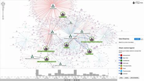 Figure 1 – Graph visualisation using Keylines