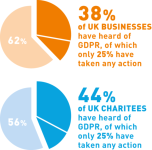 Figure 1 – Percentage of UK businesses, and charities that have made changes to their operations in response to GDPR's introduction.