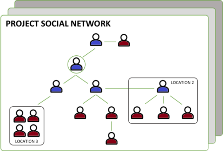 Figure 02 – Projects have Owners and Sharers in a network
