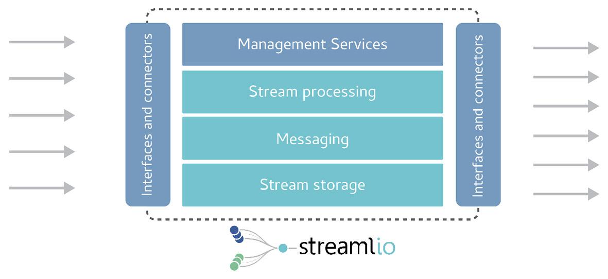 Figure 1 – Streamlio architecture