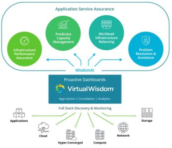 Figure 1 – VirtualWisdom Architecture
