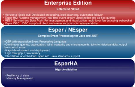 Figure 1 – EsperTech offerings