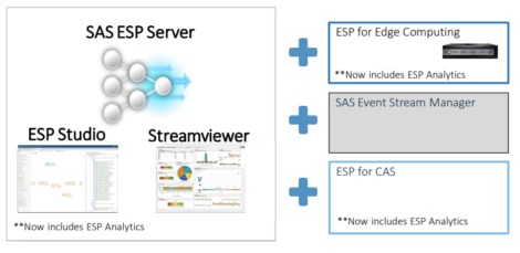 Figure 1 - SAS Event Stream Processing (ESP)