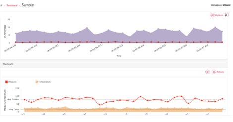 Figure 1 – A real time dashboard in SteamAnalytix