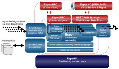 Figure 2 – Esper architecture