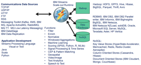 Figure 2 – Functions and connectivity offered by IBM Streams