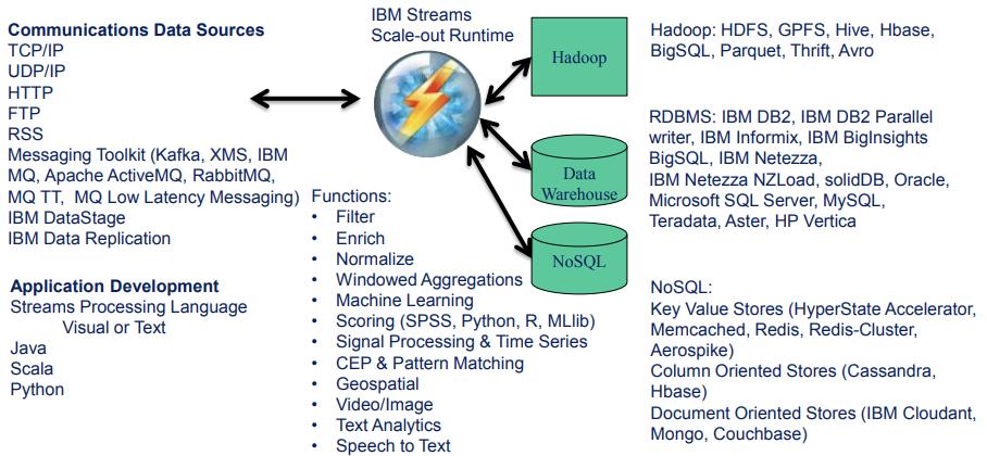 IBM – Bloor Research