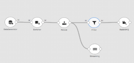 Figure 2 – Example data pipeline