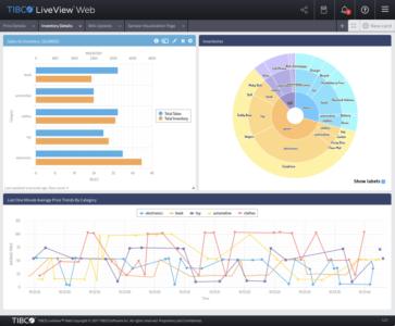 Figure 2 – A LiveView Web dashboard