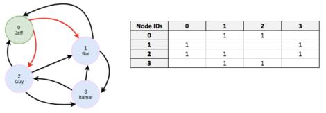 Figure 1 – A graph and corresponding adjacency matrix