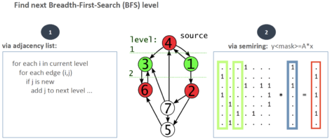 Figure 2 – Breadth-First-Search via adjacency lists and linear algebra