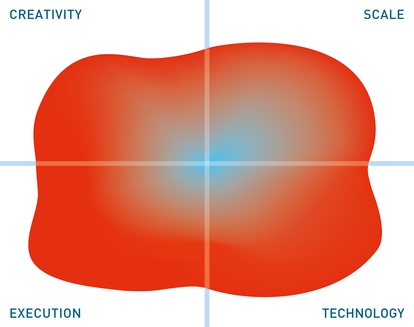 The image in this Mutable Quadrant is derived from 13 high level metrics, the more the image covers a section the better. Execution metrics relate to the company, Technology to the product, Creativity to both technical and business innovation and Scale covers the potential business and market impact.