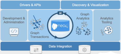 Figure 2 – Neo4j as an HTAP database
